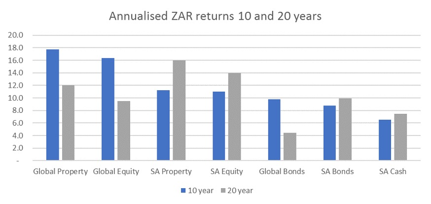 Annualised returns Global Property