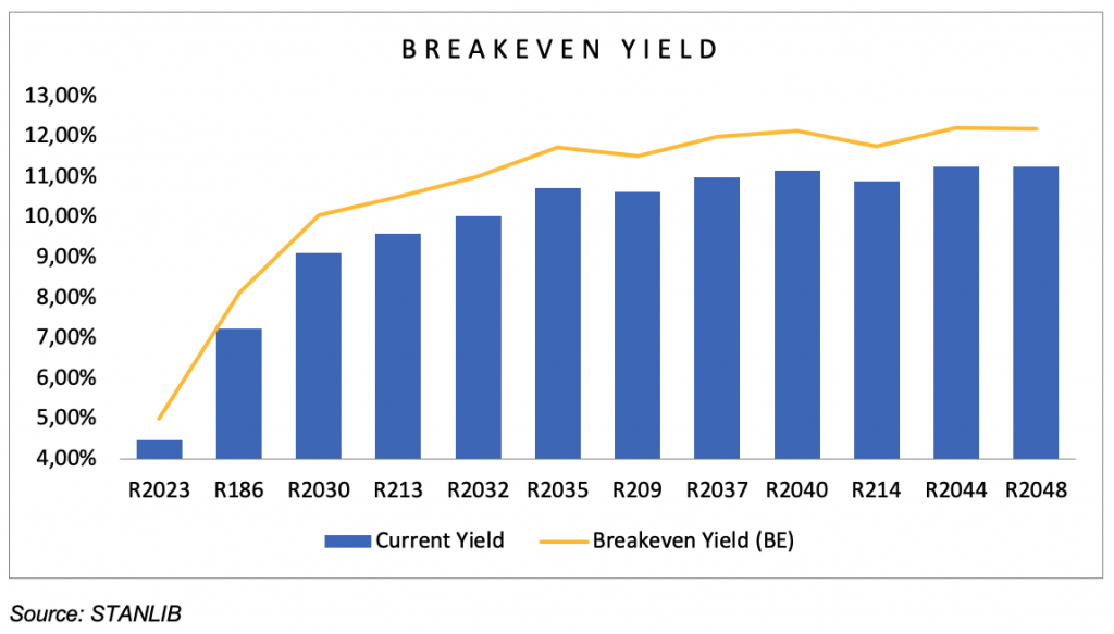 Chart 1 Break-even yield bond instrument vs 12-month NCD