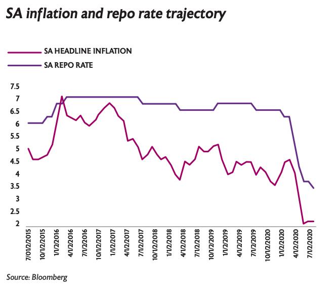 SA inflation and repo rate