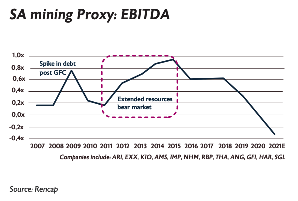 SA mining proxy: EBITDA