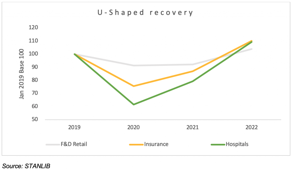 Chart 5: Sectors experiencing a U-shaped recovery