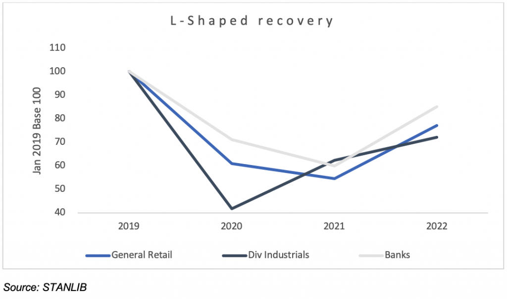 Chart 6: Sectors experiencing an L-shaped recovery