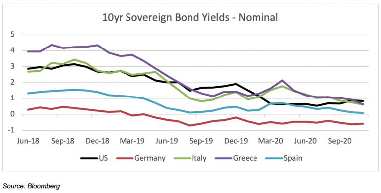 Greece and Italy can borrow more cheaply than the US