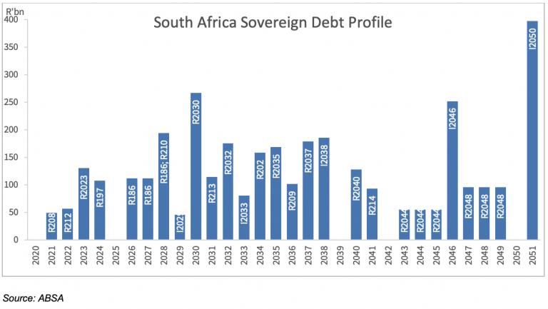 SA sovereign debt maturity profile – no imminent refinancing stress