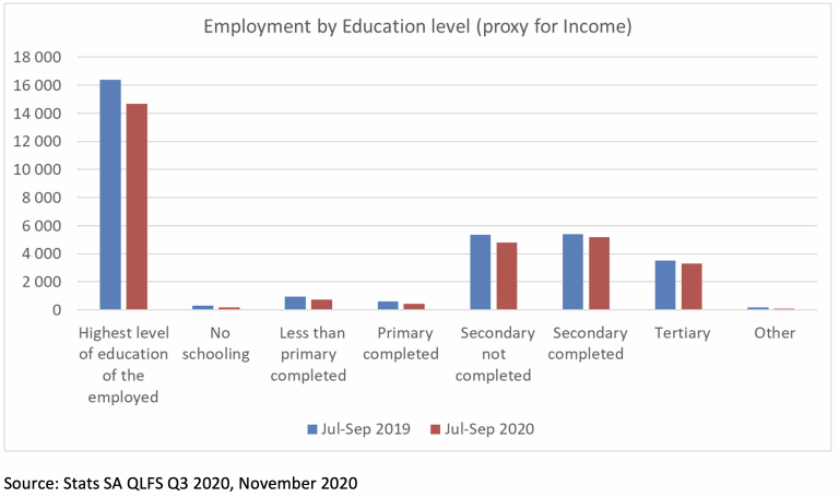 Employment by Education level