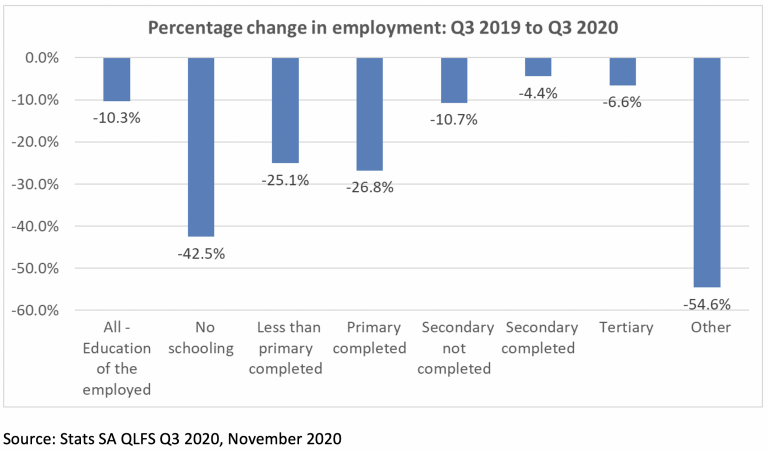 Percentage change in employment