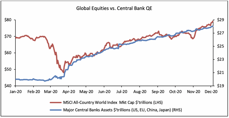 Global Equities vs. Central Bank QE