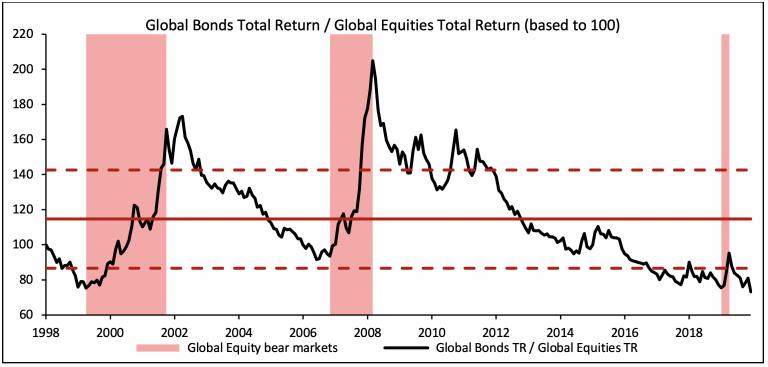 Global bonds total return