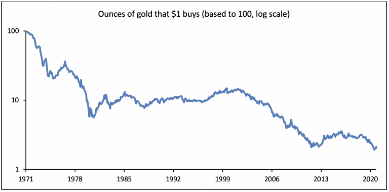 Ounces of Gold that $1 Buys