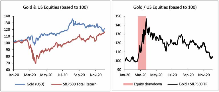 Gold vs. Equities