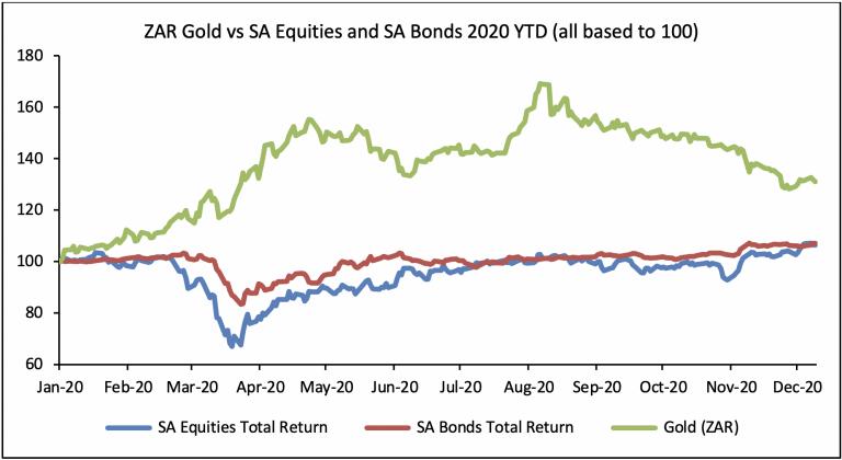 ZAR gold vs SA Equities and Bonds
