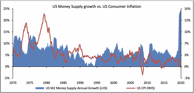 US money supply vs. inflation