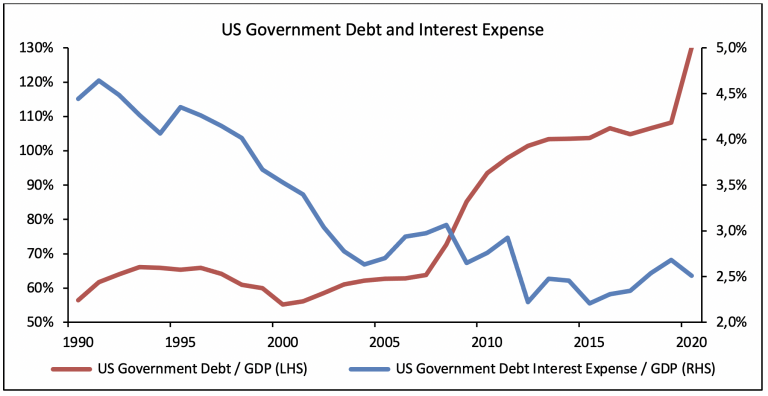 US Gov Spending and Debt