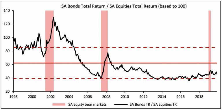 Global bonds/equities total return