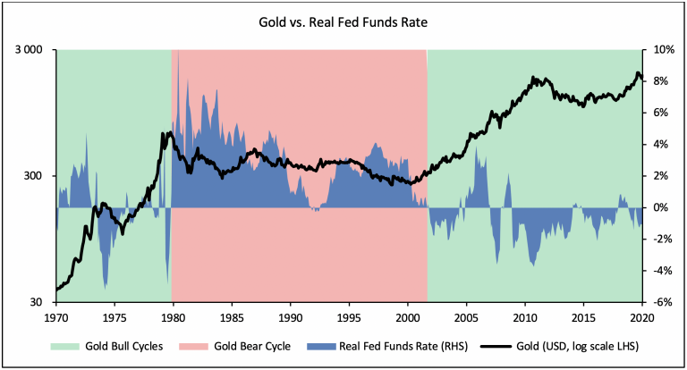 Gold vs Real Fed Funds Rate