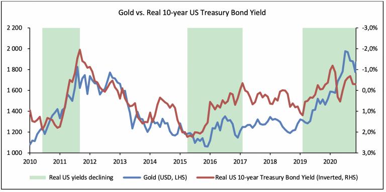 Gold vs. US treasury