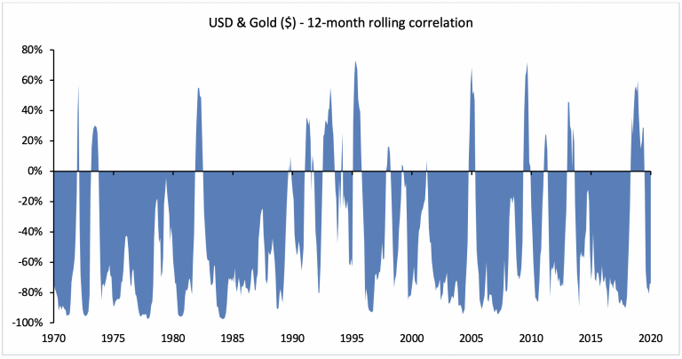 USD and Gold - Correlation