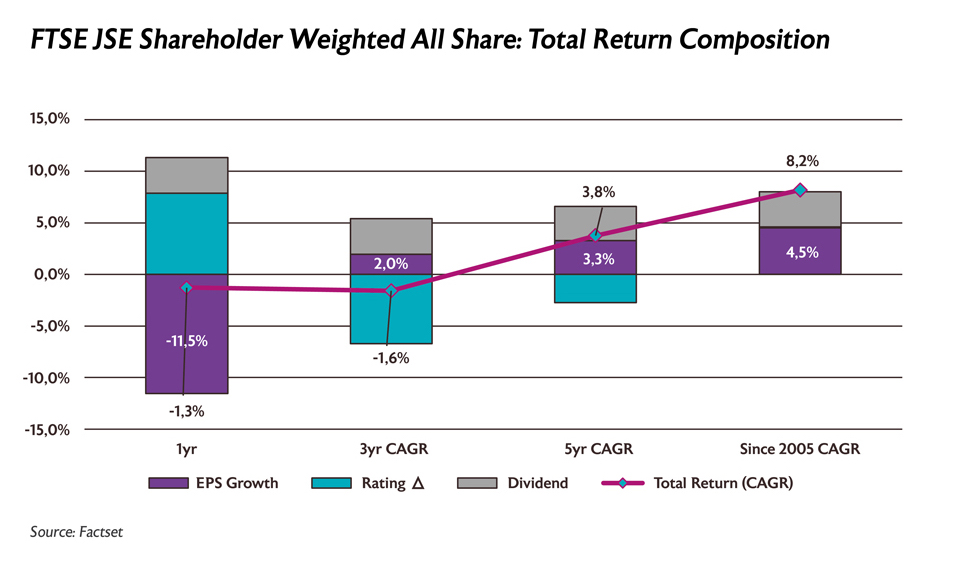 FTSE JSE Shareholder Weighted All Share: Total Return Composition