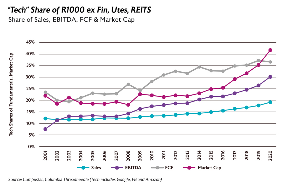 """Tech"" Share of R1000 ex Fin, Utes, REITS"
