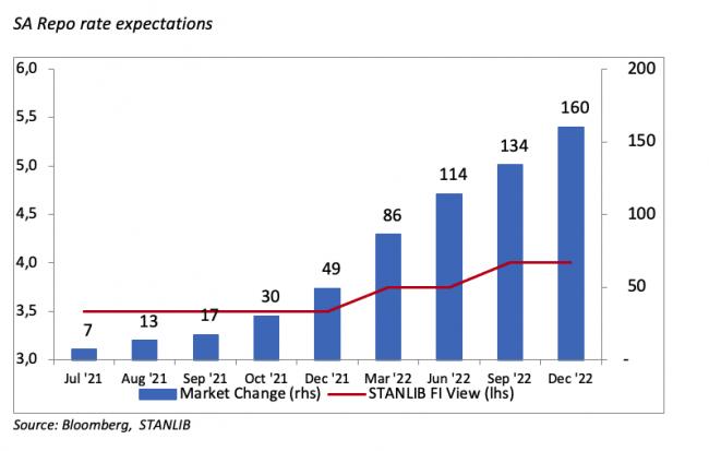2 SA Repo rate expectations