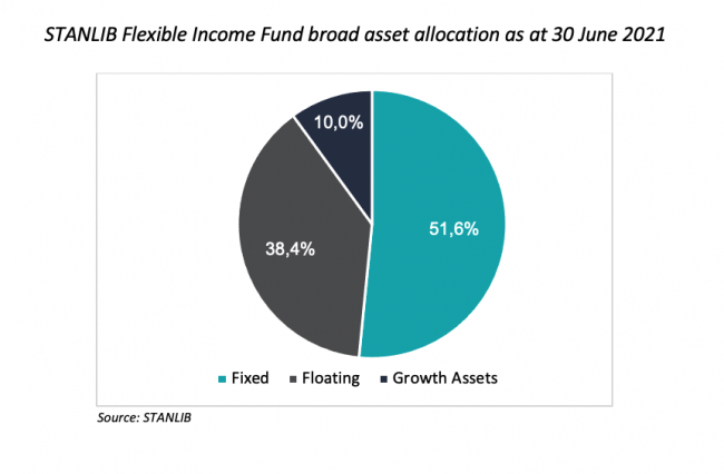 3 STANLIB Flexible Income Fund broad asset allocation as at 30 June 2021