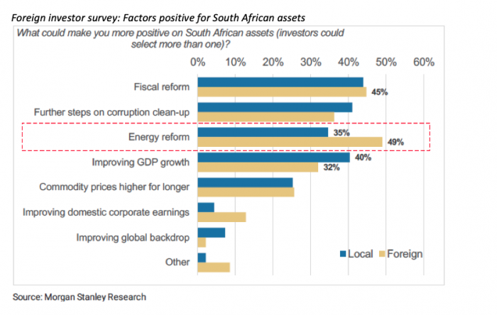 4 Factors positive for South African assets