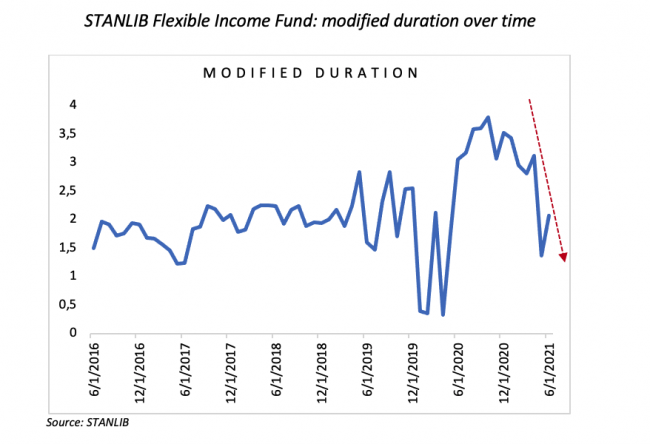 5 modified duration over time a
