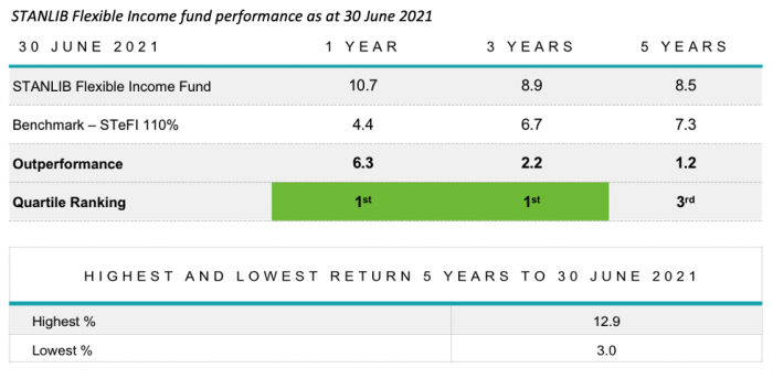 6 Income fund performance as at 30 June 2021