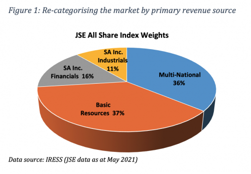Figure 1 Re-categorising the market by primary revenue source