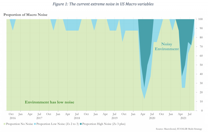 Figure 1 The current extreme noise in US Macro variables