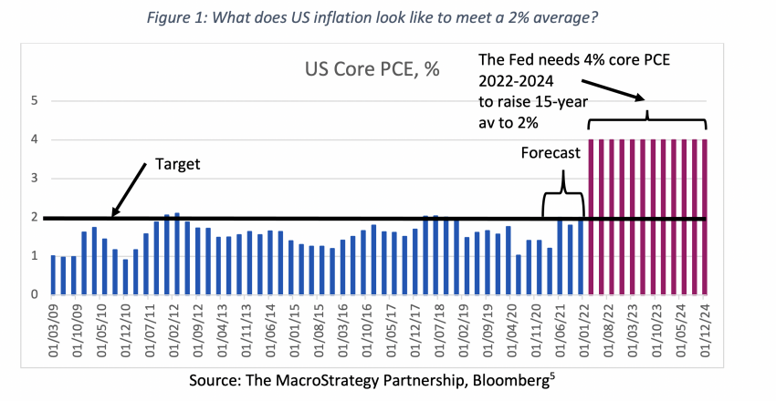 Figure 1 What does US inflation look like to meet a 2% average?