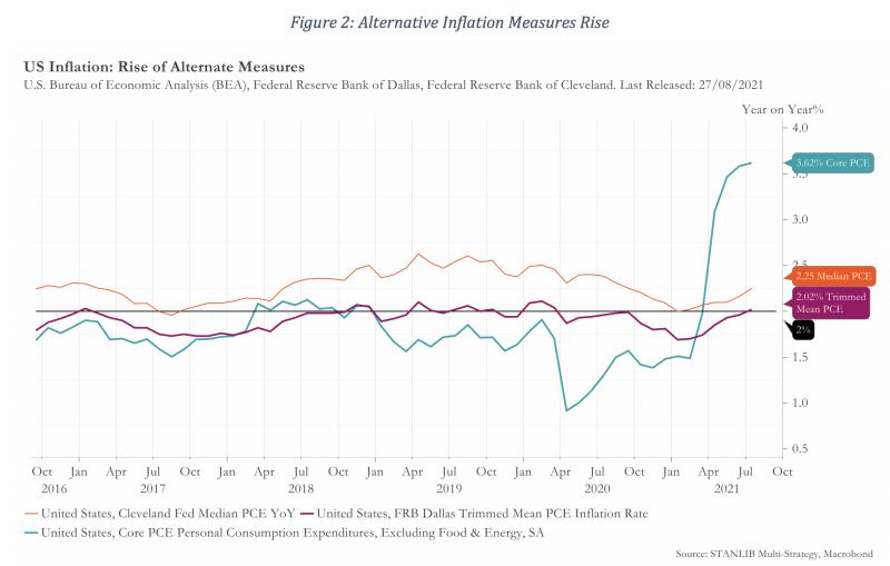 Figure 2 Alternative Inflation Measures Rise
