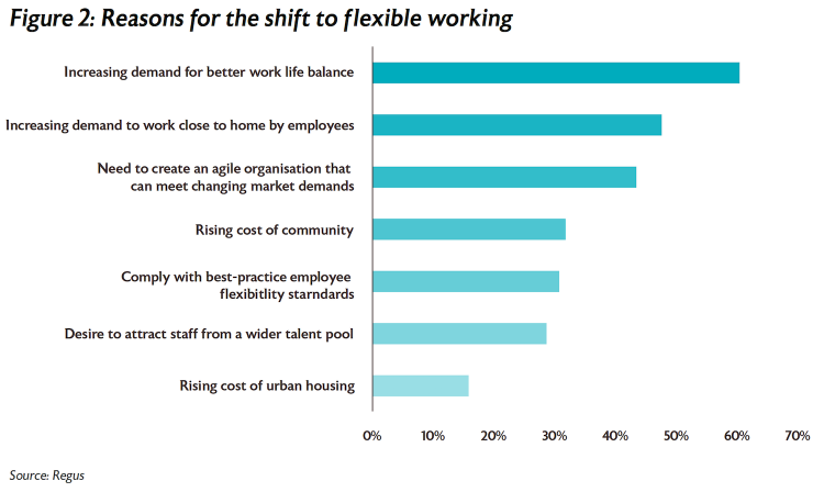 Figure 2 Reasons for the shift to flexible working