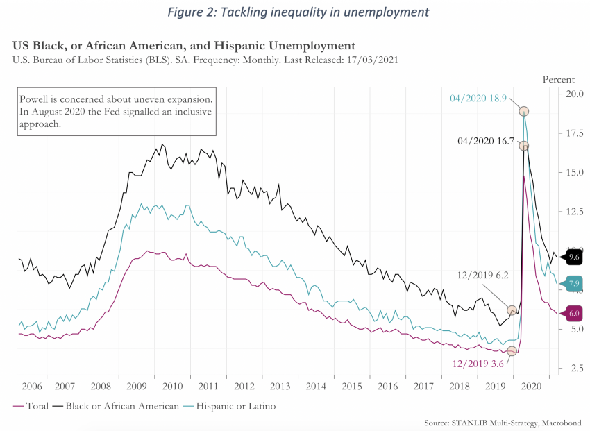 Figure 2 Tackling inequality in unemployment
