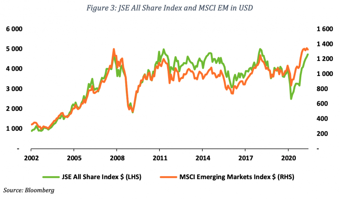 Figure 3 JSE All Share Index and MSCI EM in USD