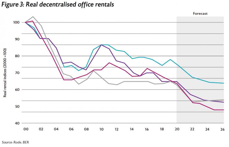 Figure 3 Real decentralised office rentals