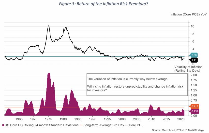 Figure 3 Return of the Inflation Risk Premium?