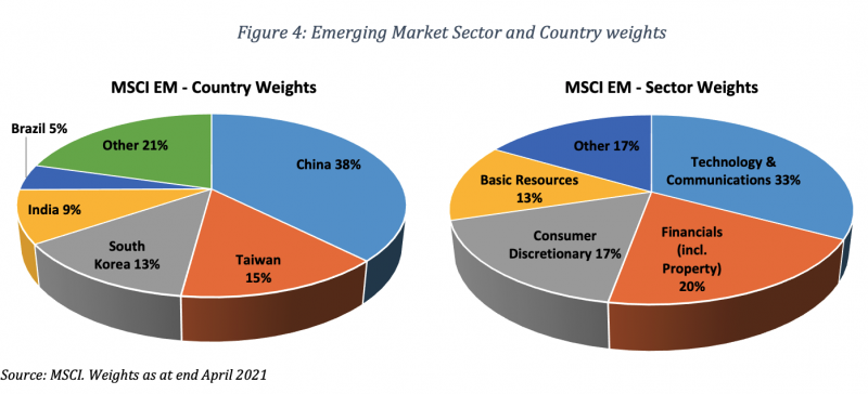 Figure 4 Emerging Market Sector and Country weights