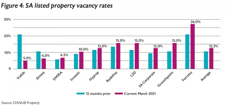 Figure 4 SA listed property vacancy rates