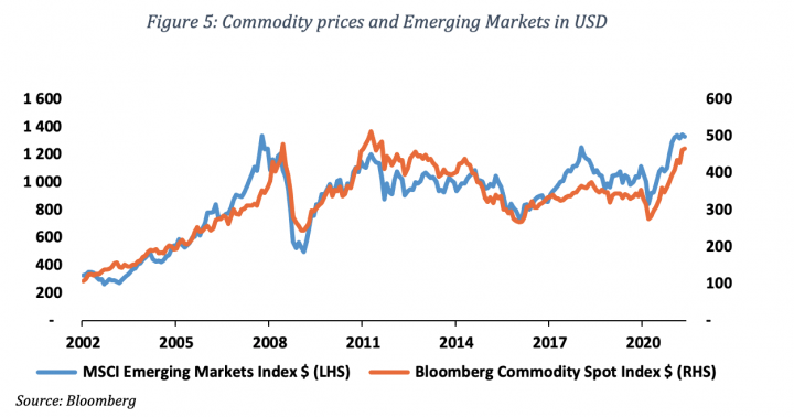 Figure 5 Commodity prices and Emerging Markets in USD