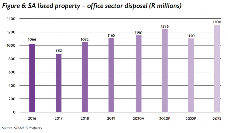 Figure 6 SA listed property office sector