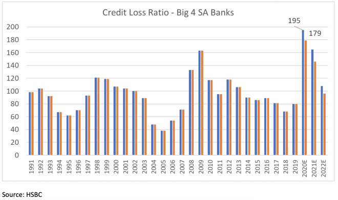 Credit loss ratio - big 4 SA banks