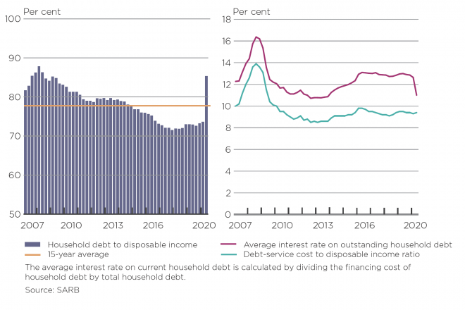 Household debt-to-disposable income