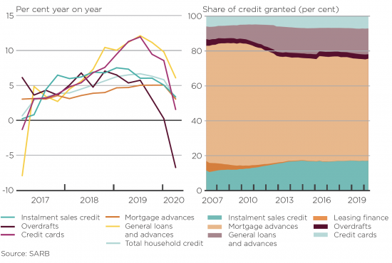 Share of household Credit