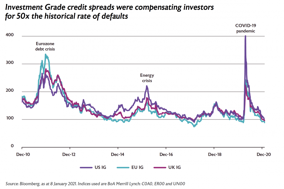 Investment grade credit spreads were compensating investors for 50x the historical rate of defaults