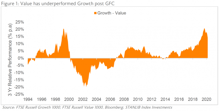 Figure 1: Value has underperformed Growth