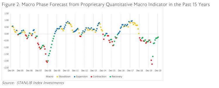 Figure 2: Macro Phase Forecast