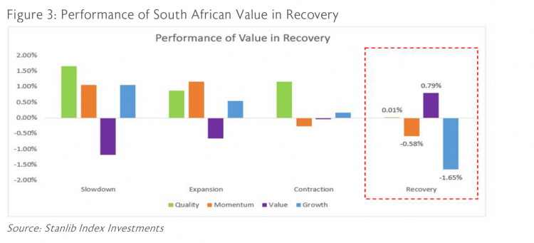 Figure 3: Performance of SA value