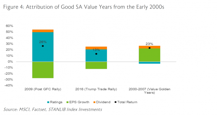 Figure 4: Attribution of Good SA values