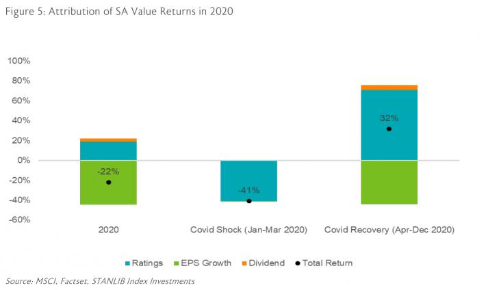 Figure 5: Attribution of SA value